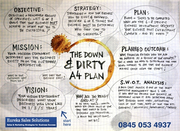 New bubble map design of 'The Down & Dirty plan' for Eureka Solution