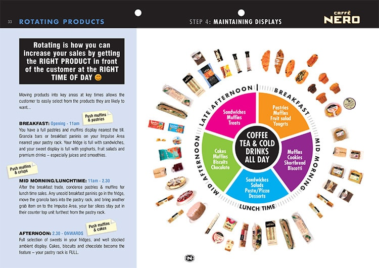Rotating products manual dividers page for Caffè Nero Visual Merchandising Manual