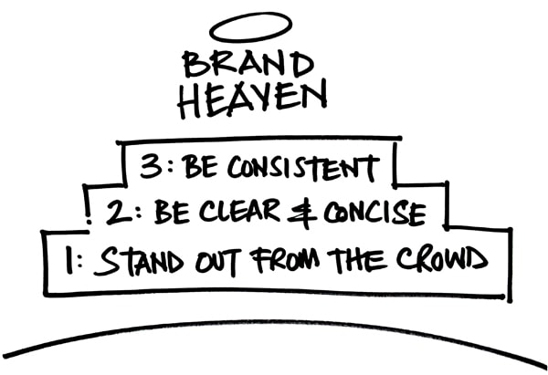Brand heaven steps for successful brand