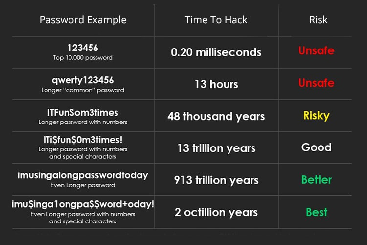 Annotated Password Strength Chart
